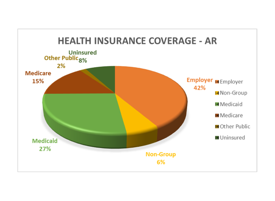 Health Insurance Coverage - Arkansas Population